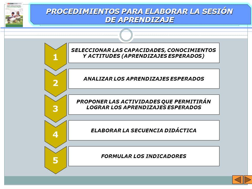 PROCEDIMIENTOS PARA ELABORAR LA SESIÓN DE APRENDIZAJE 1 2 3 4 5 SELECCIONAR LAS CAPACIDADES, CONOCIMIENTOS Y ACTITUDES (APRENDIZAJES ESPERADOS) ANALIZ