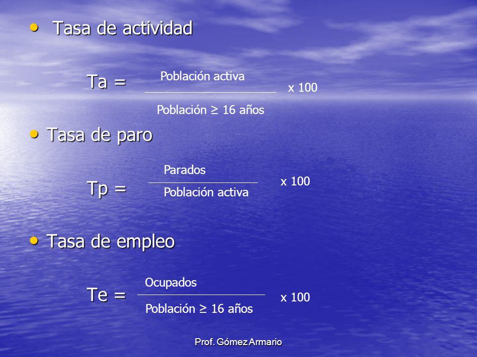 Tasa de actividad Tasa de actividad Ta = Ta = Tasa de paro Tasa de paro Tp = Tp = Tasa de empleo Tasa de empleo Te = Te = Población activa Población 1