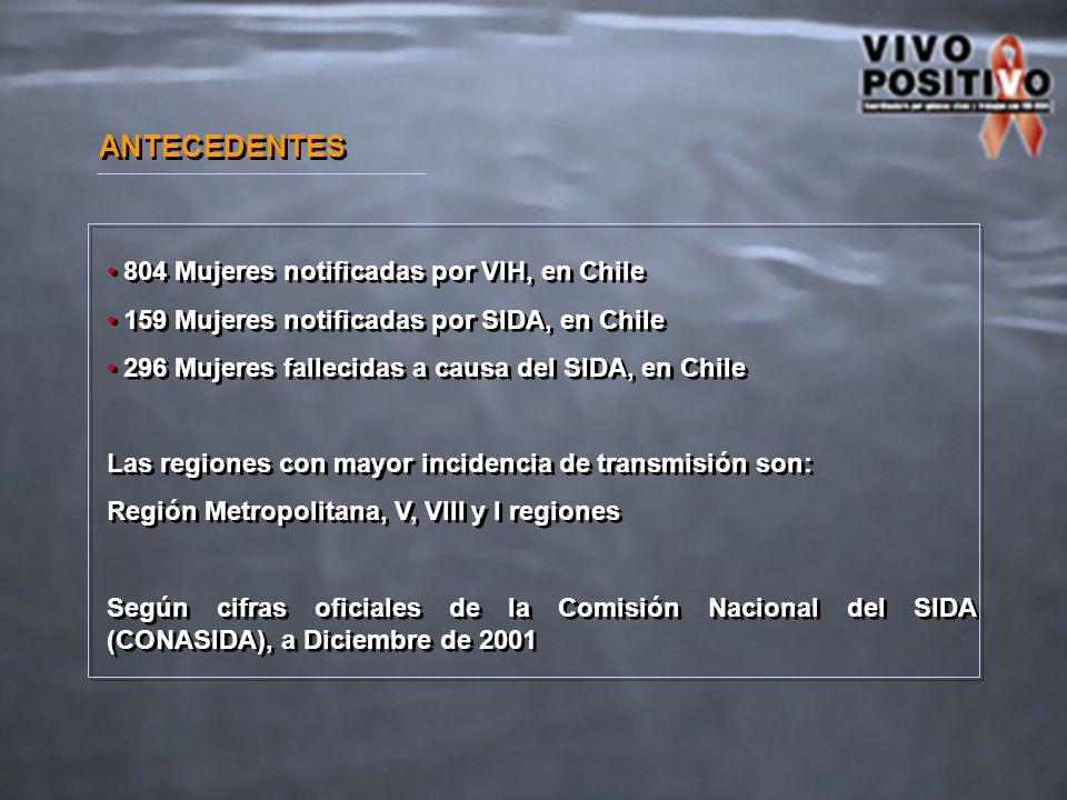 ANTECEDENTES 804 Mujeres notificadas por VIH, en Chile 159 Mujeres notificadas por SIDA, en Chile 296 Mujeres fallecidas a causa del SIDA, en Chile Las regiones con mayor incidencia de transmisión son: Región Metropolitana, V, VIII y I regiones Según cifras oficiales de la Comisión Nacional del SIDA (CONASIDA), a Diciembre de 2001 804 Mujeres notificadas por VIH, en Chile 159 Mujeres notificadas por SIDA, en Chile 296 Mujeres fallecidas a causa del SIDA, en Chile Las regiones con mayor incidencia de transmisión son: Región Metropolitana, V, VIII y I regiones Según cifras oficiales de la Comisión Nacional del SIDA (CONASIDA), a Diciembre de 2001