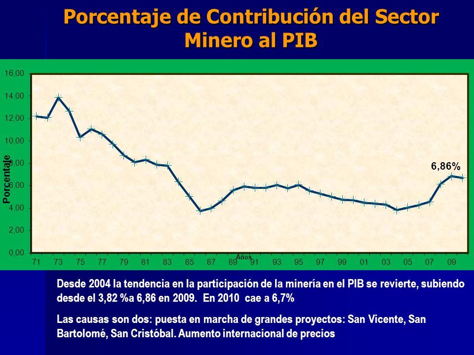 Porcentaje de Contribución del Sector Minero al PIB Desde 2004 la tendencia en la participación de la minería en el PIB se revierte, subiendo desde el