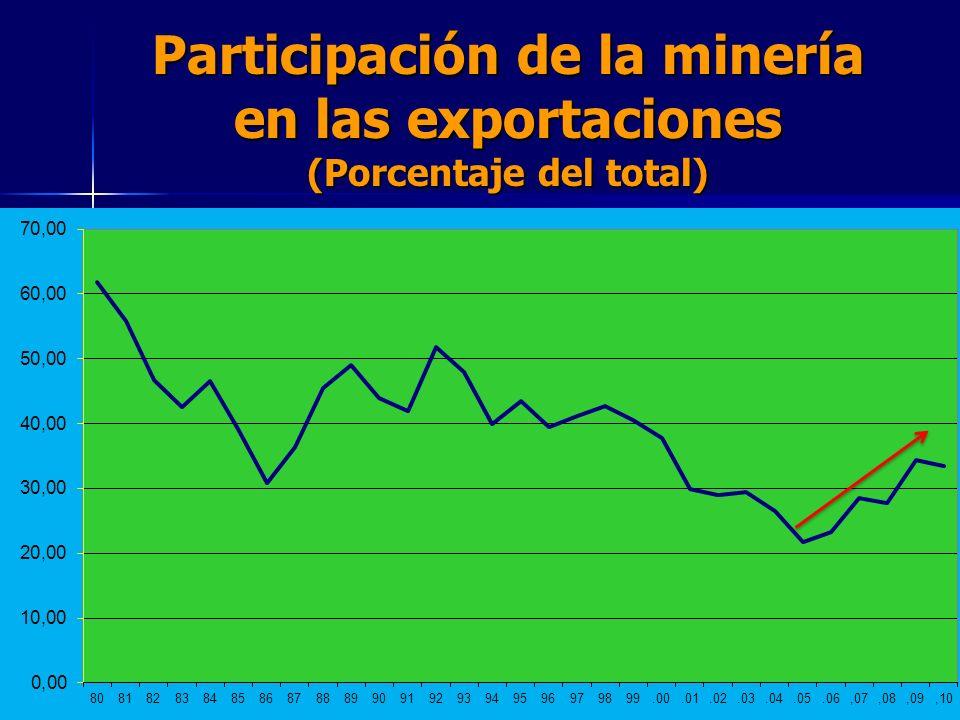 Participación de la minería en las exportaciones (Porcentaje del total)