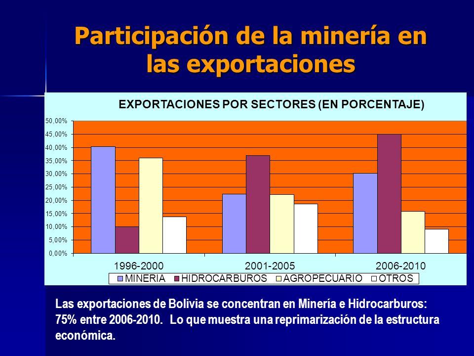 Participación de la minería en las exportaciones Las exportaciones de Bolivia se concentran en Minería e Hidrocarburos: 75% entre 2006-2010. Lo que mu