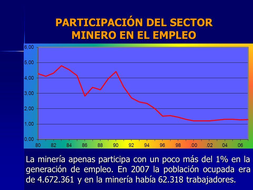 PARTICIPACIÓN DEL SECTOR MINERO EN EL EMPLEO La minería apenas participa con un poco más del 1% en la generación de empleo. En 2007 la población ocupa