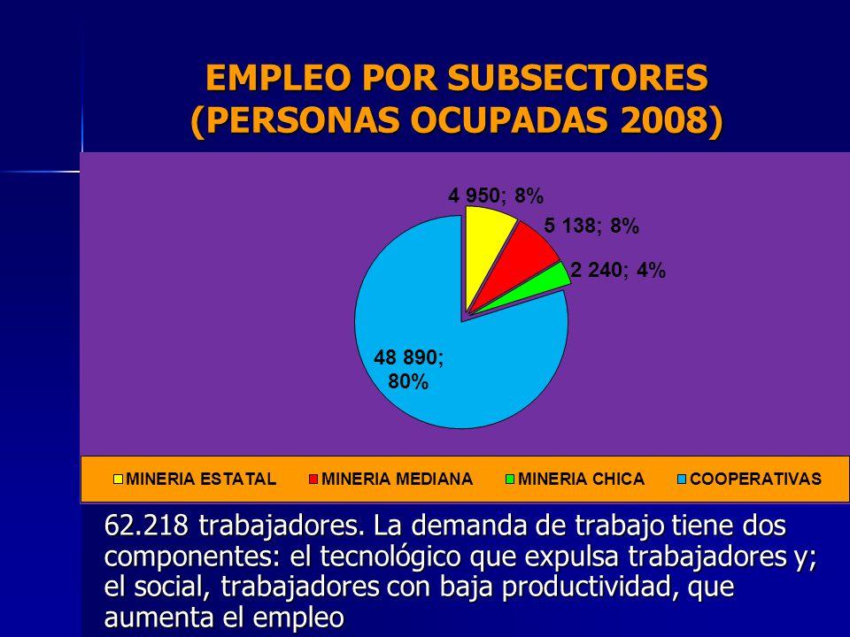 EMPLEO POR SUBSECTORES (PERSONAS OCUPADAS 2008) 62.218 trabajadores. La demanda de trabajo tiene dos componentes: el tecnológico que expulsa trabajado