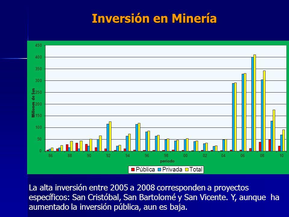 Inversión en Minería La alta inversión entre 2005 a 2008 corresponden a proyectos específicos: San Cristóbal, San Bartolomé y San Vicente. Y, aunque h