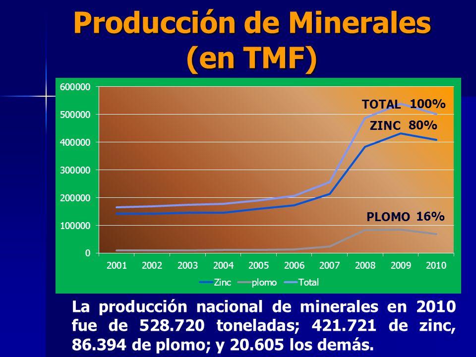 Producción de Minerales (en TMF) La producción nacional de minerales en 2010 fue de 528.720 toneladas; 421.721 de zinc, 86.394 de plomo; y 20.605 los