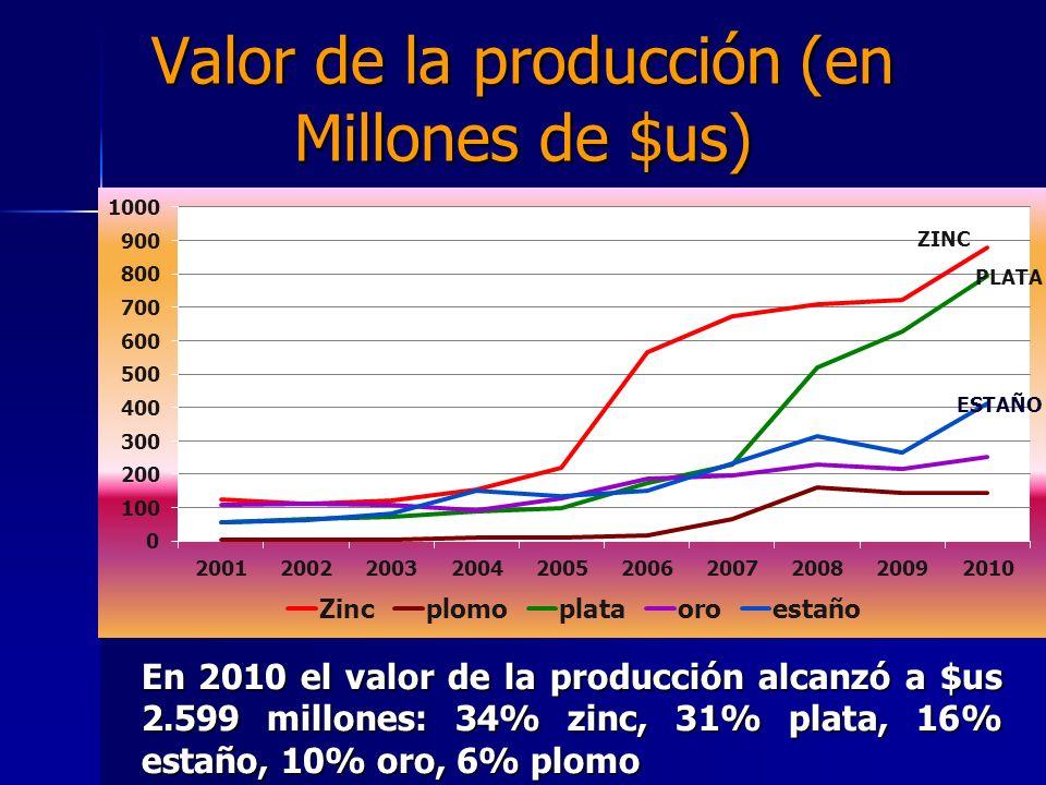 Valor de la producción (en Millones de $us) En 2010 el valor de la producción alcanzó a $us 2.599 millones: 34% zinc, 31% plata, 16% estaño, 10% oro,