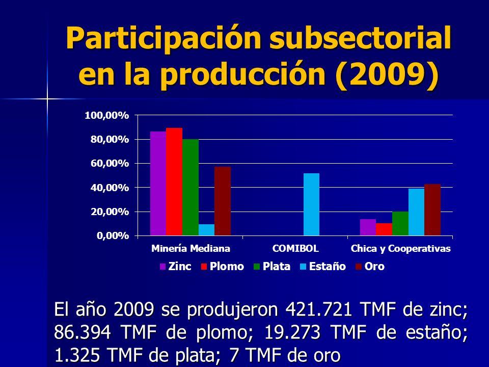 Participación subsectorial en la producción (2009) El año 2009 se produjeron 421.721 TMF de zinc; 86.394 TMF de plomo; 19.273 TMF de estaño; 1.325 TMF