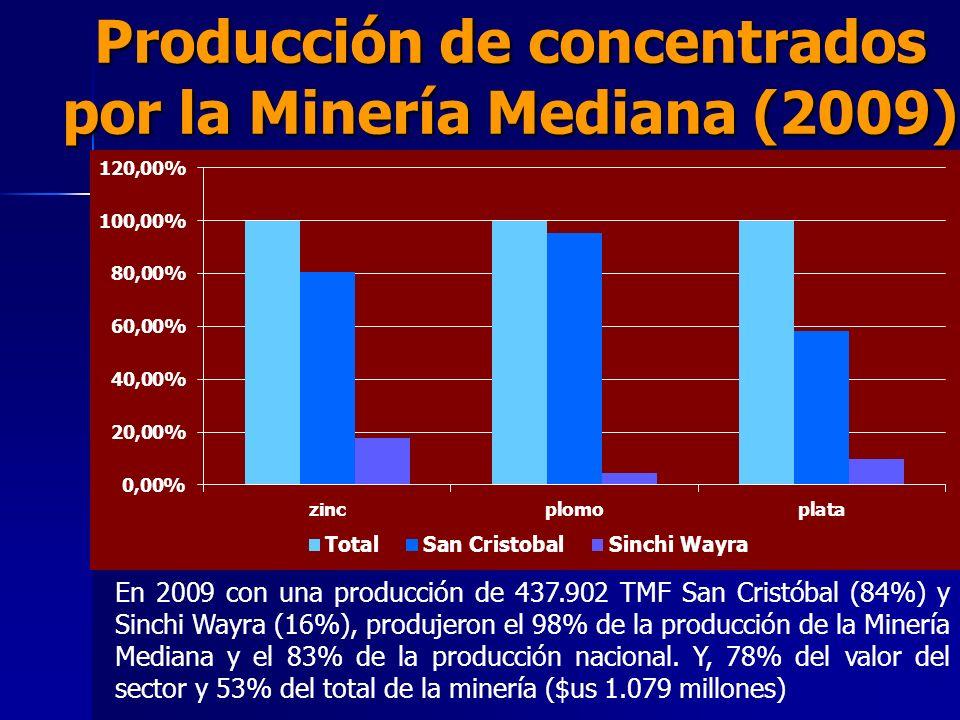 Producción de concentrados por la Minería Mediana (2009) En 2009 con una producción de 437.902 TMF San Cristóbal (84%) y Sinchi Wayra (16%), produjero