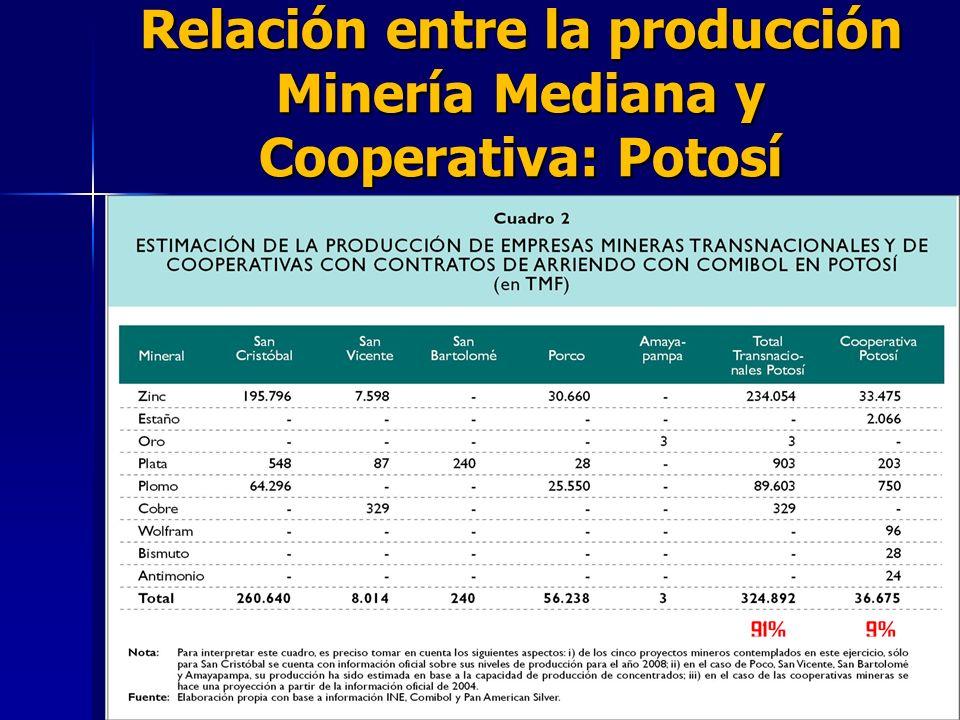 Relación entre la producción Minería Mediana y Cooperativa: Potosí
