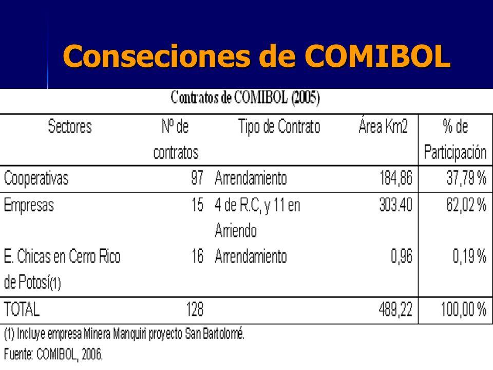 Conseciones de COMIBOL