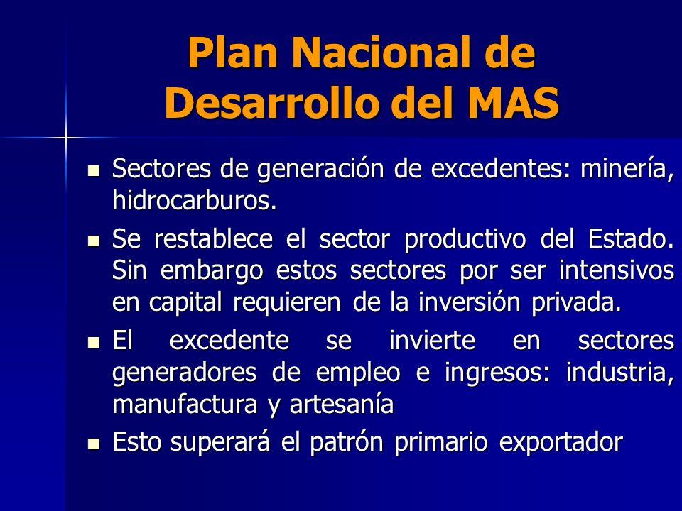 Plan Nacional de Desarrollo del MAS Sectores de generación de excedentes: minería, hidrocarburos. Sectores de generación de excedentes: minería, hidro
