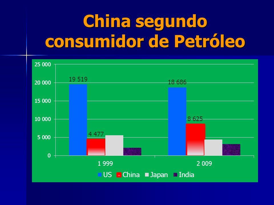 China segundo consumidor de Petróleo