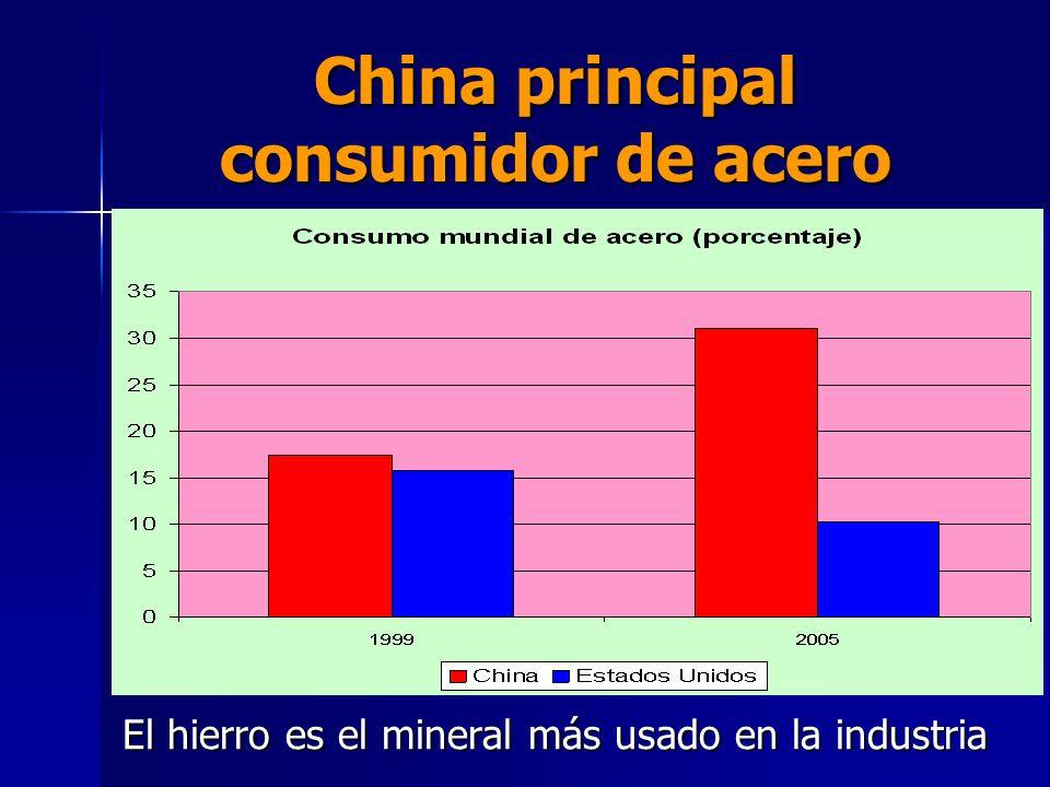 CHINA principal consumidor de minerales (porcentaje del total mundial )