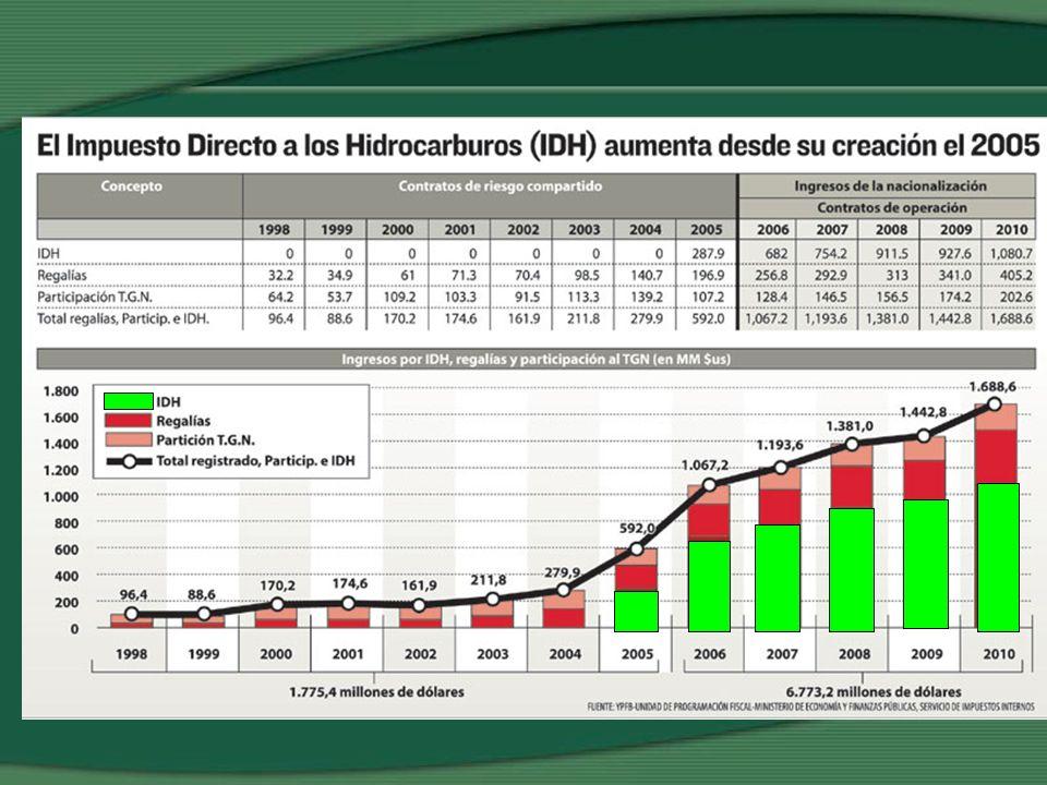 Regalías, Participaciones e Impuestos Gas NaturalLíquidos - 50.0 100.0 150.0 200.0 250.0 300.0 350.0 400.0 200220042006 2008 201020122014201620182020202220242026 MM $us Ingresos por Gas Natural y Líquidos PROYECTO PACIFIC LNG F 34 MM pc/día * 35,3 pc/m3 * 5 us/mpc *365 d/año = 2200 MM us/año por exportación de gas a la Argentina