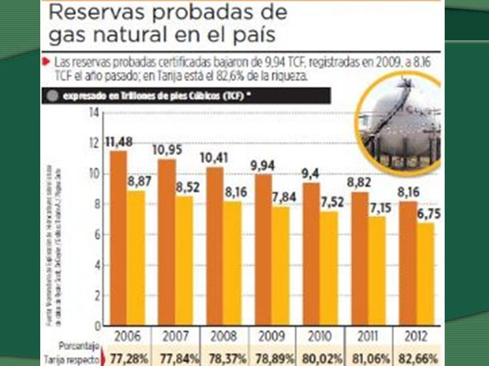 Programa QNMP, martes 15 de octubre de 2013 Lidia Mamani / La Paz Las reservas de gas natural del país sólo durarán hasta 2017, expresa el