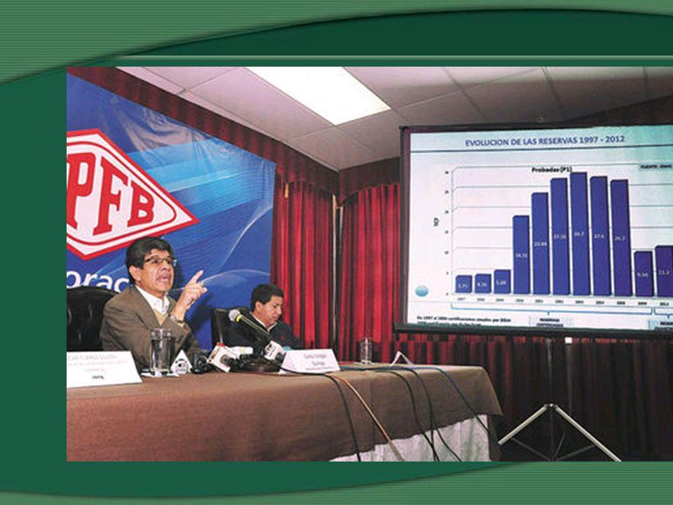 Reservas en Megacampos sin Mercado PROBADAS + PROBABLES MARGARITA13.42 TPC ITAU10.39 TPC TOTAL:23.81 TPC SIN MERCADO/TOT RESERVAS PAIS: 45.5% SIN MERCADO/TOT RESERVAS TARIJA: 52.1% F 5,4 TPC 1,79 TPC 2002 2010 7,19 TPC