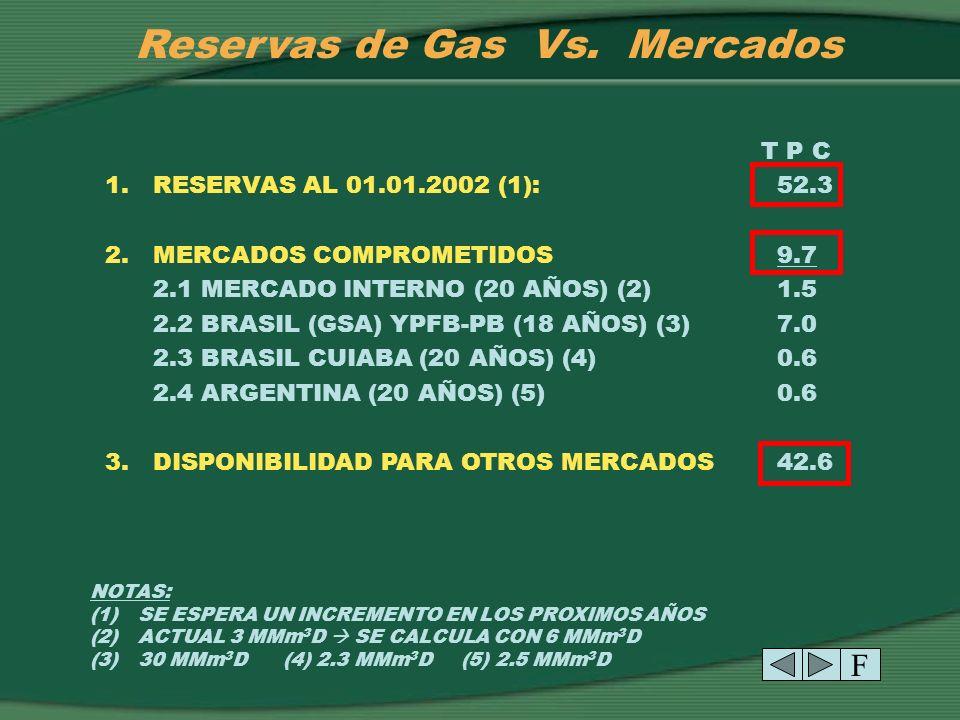 Reservas de Gas Vs.Mercados T P C 1. RESERVAS AL 01.01.2002 (1):52.3 2.