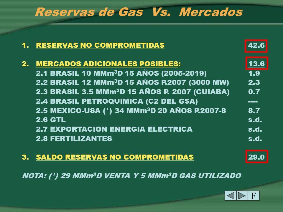 Reservas de Gas Vs. Mercados T P C 1. RESERVAS AL 01.01.2002 (1):52.3 2. MERCADOS COMPROMETIDOS9.7 2.1 MERCADO INTERNO (20 AÑOS) (2)1.5 2.2 BRASIL (GS