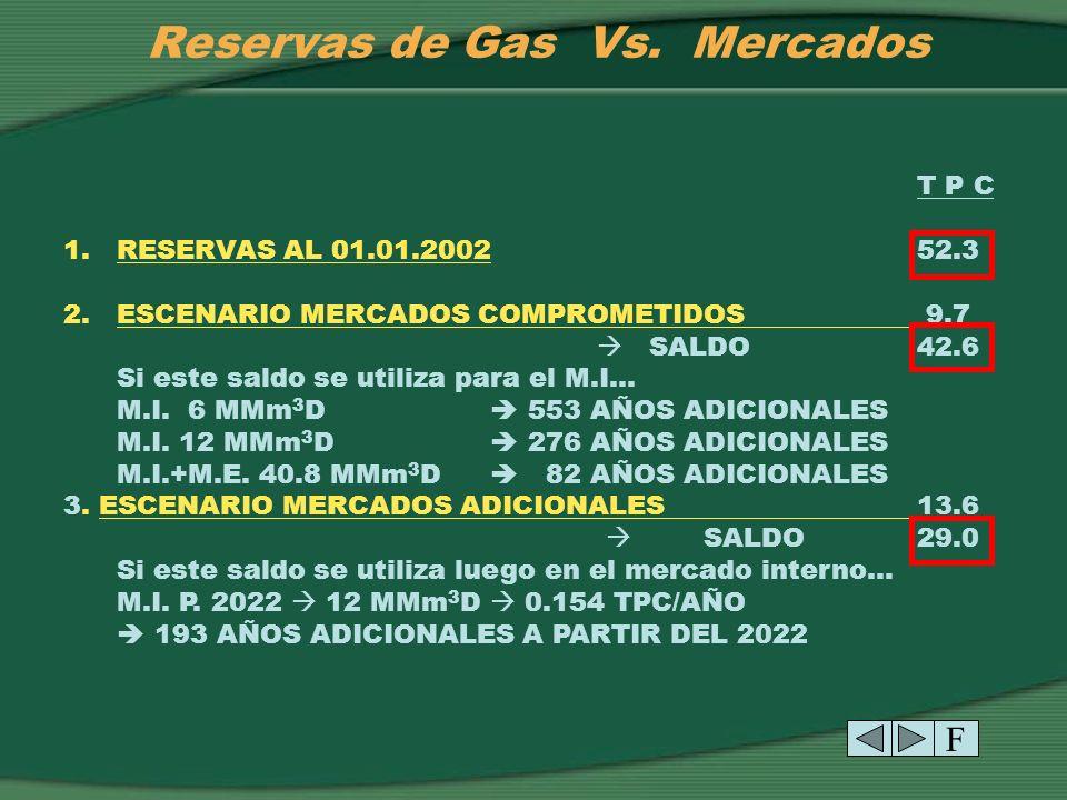 Reservas de Gas Vs. Mercados 1.RESERVAS NO COMPROMETIDAS42.6 2.MERCADOS ADICIONALES POSIBLES:13.6 2.1 BRASIL 10 MMm 3 D 15 AÑOS (2005-2019)1.9 2.2 BRA