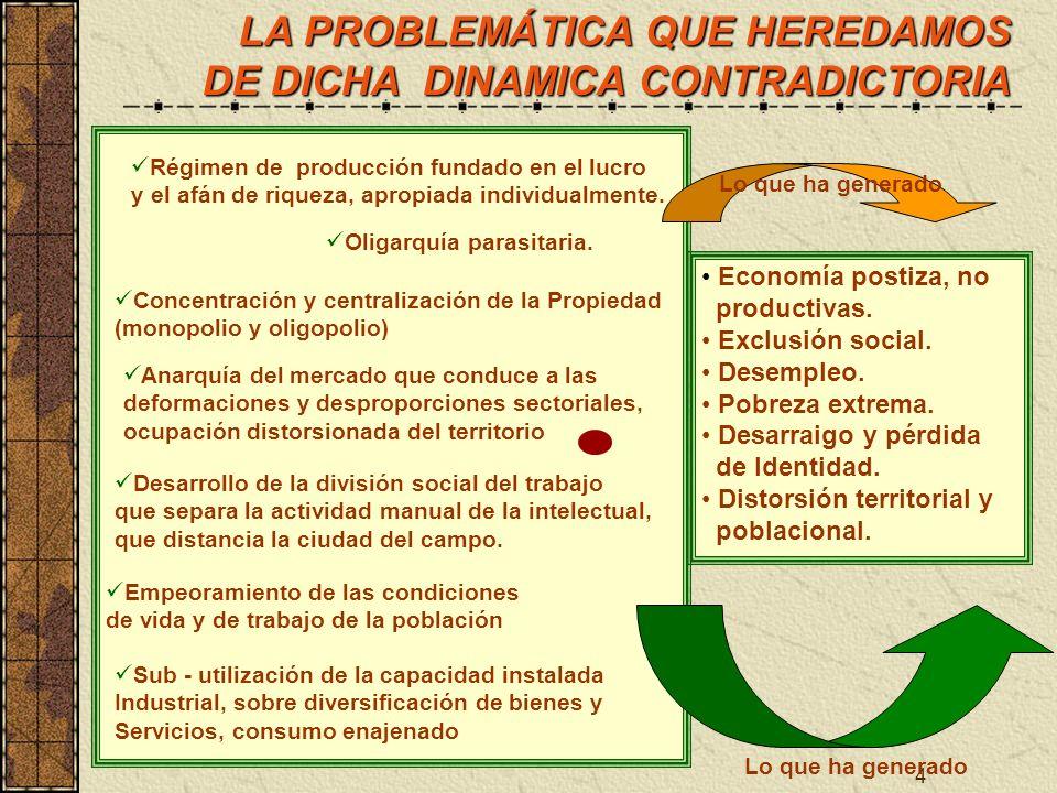 4 LA PROBLEMÁTICA QUE HEREDAMOS DE DICHA DINAMICA CONTRADICTORIA Economía postiza, no productivas. Exclusión social. Desempleo. Pobreza extrema. Desar
