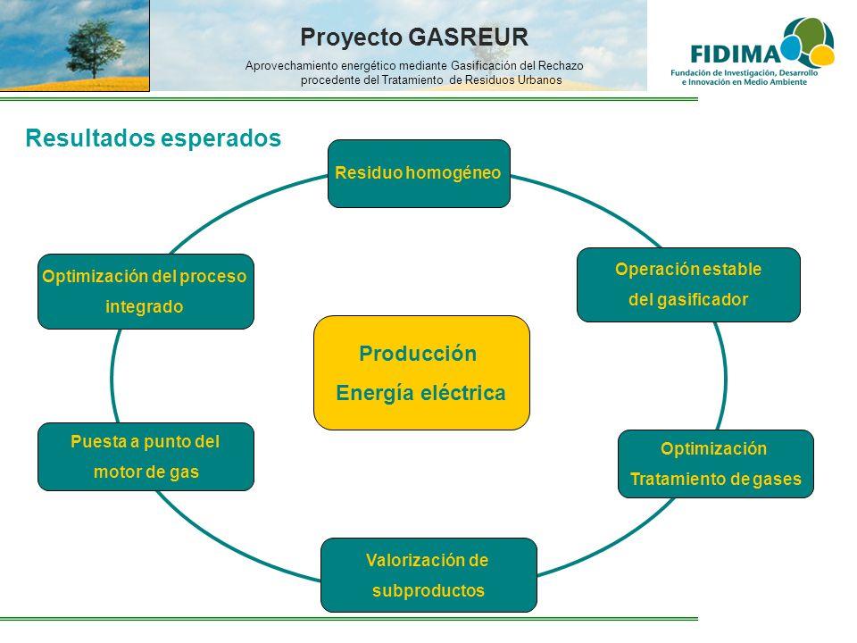 Proyecto GASREUR Aprovechamiento energético mediante Gasificación del Rechazo procedente del Tratamiento de Residuos Urbanos Resultados esperados Opti