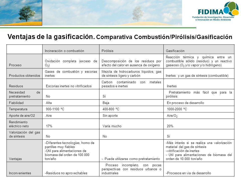 Ventajas de la gasificación. Comparativa Combustión/Pirólisis/Gasificación Incineración o combustiónPirólisisGasificación Proceso Oxidación completa (