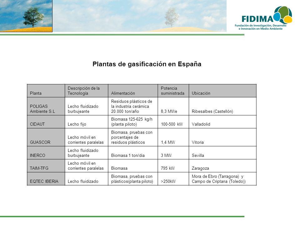 Plantas de gasificación en España Planta Descripción de la TecnologíaAlimentación Potencia suministradaUbicación POLIGAS Ambiente S.L Lecho fluidizado