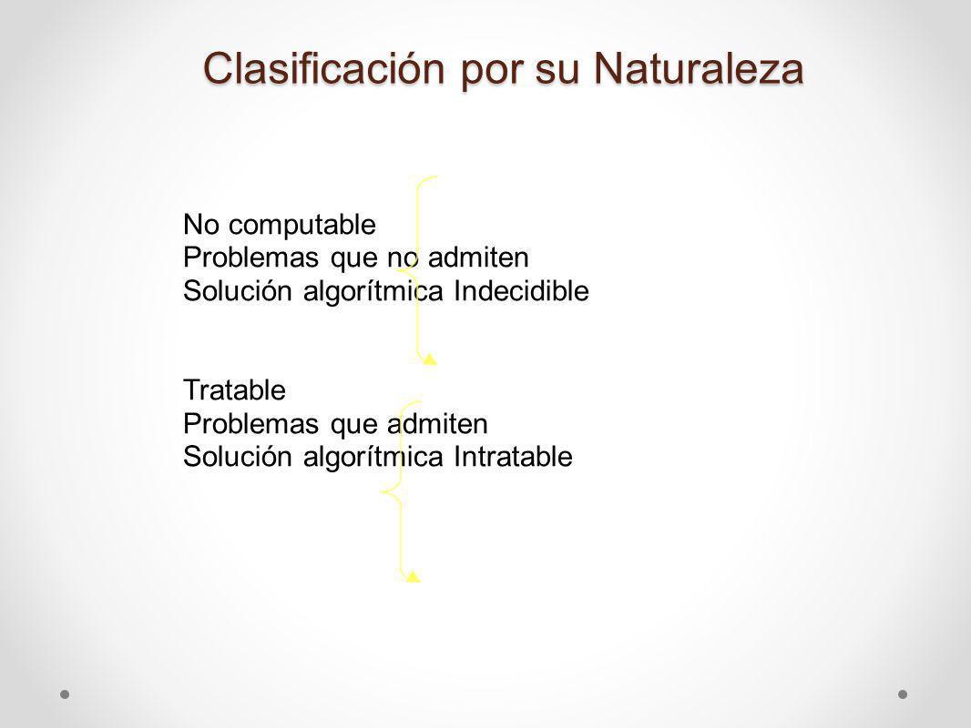 Clasificación por su Naturaleza No computable Problemas que no admiten Solución algorítmica Indecidible Tratable Problemas que admiten Solución algorí