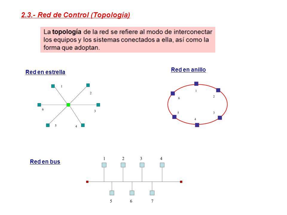 2.3.- Red de Control (Topología) Red en estrella Red en anillo Red en bus