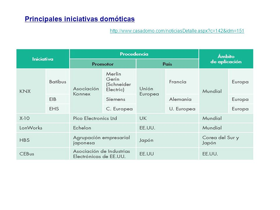 Principales iniciativas domóticas http://www.casadomo.com/noticiasDetalle.aspx?c=142&idm=151