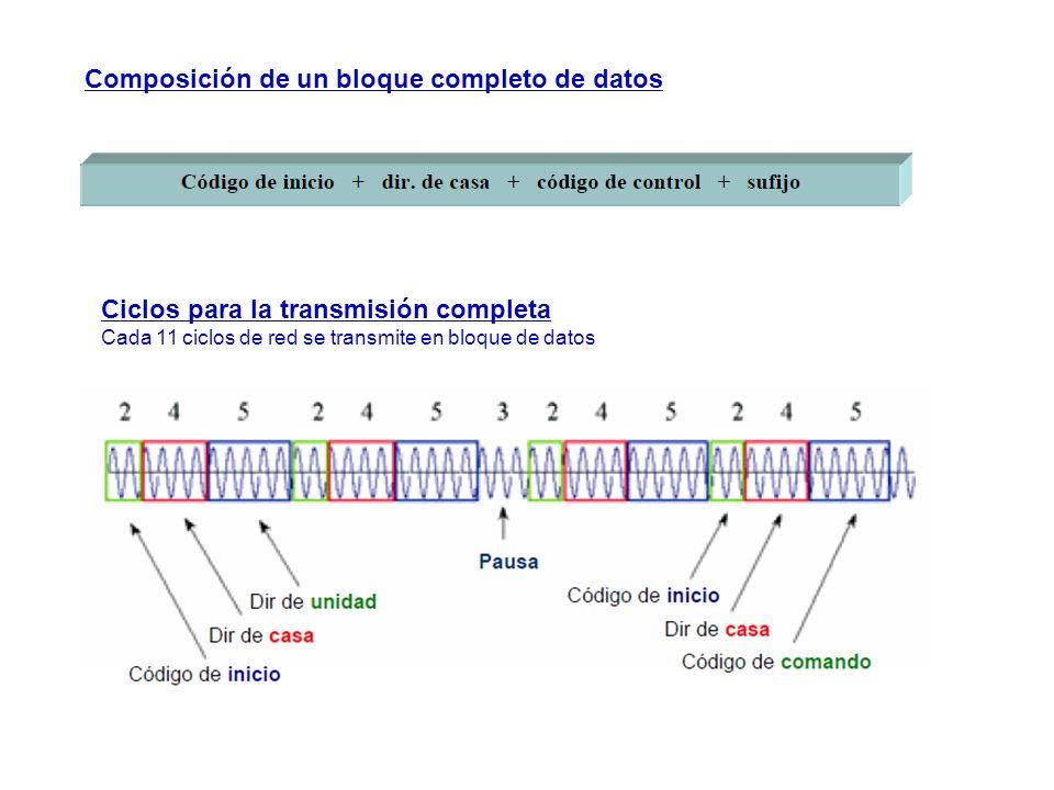 Composición de un bloque completo de datos Ciclos para la transmisión completa Cada 11 ciclos de red se transmite en bloque de datos