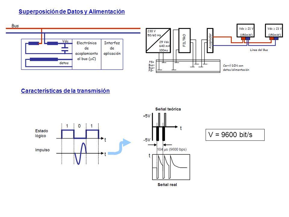 Superposición de Datos y Alimentación Características de la transmisión V = 9600 bit/s