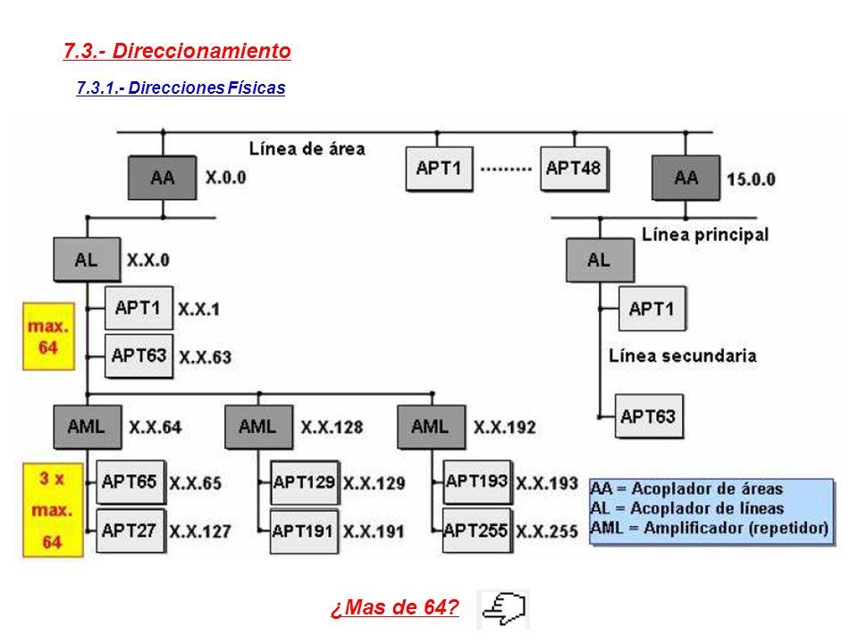 7.3.- Direccionamiento 7.3.1.- Direcciones Físicas Acoplador de Área Acoplador de Línea Área (4 bits 1 – 15 ) 0 para Acoplador de Línea de Áreas del s