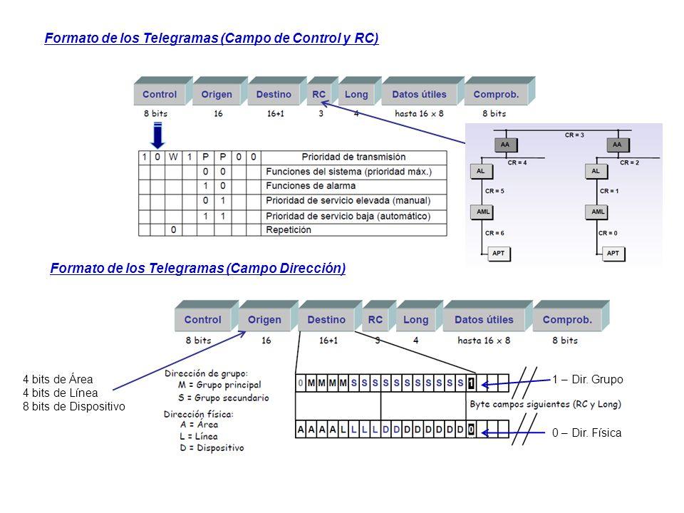 Formato de los Telegramas (Campo de Control y RC) Formato de los Telegramas (Campo Dirección) 4 bits de Área 4 bits de Línea 8 bits de Dispositivo 0 –