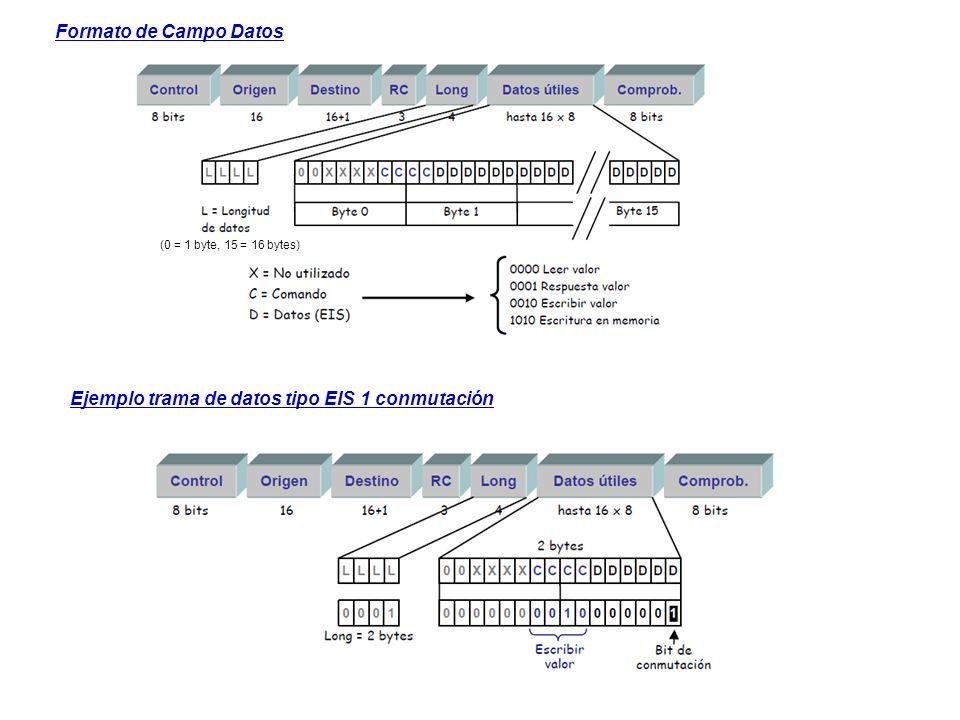 Formato de Campo Datos (0 = 1 byte, 15 = 16 bytes) Ejemplo trama de datos tipo EIS 1 conmutación
