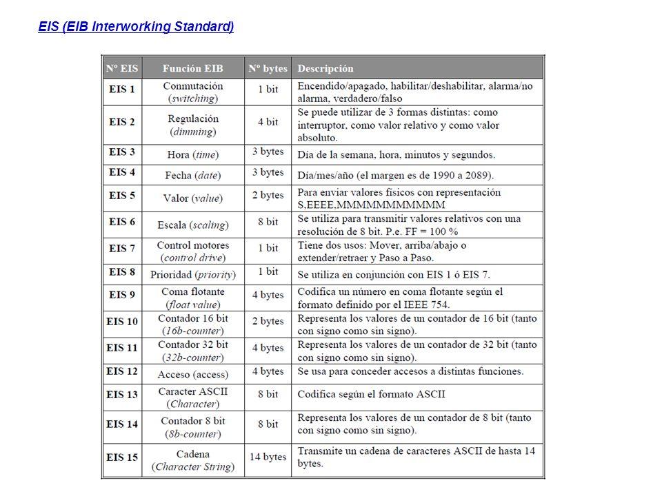 EIS (EIB Interworking Standard)