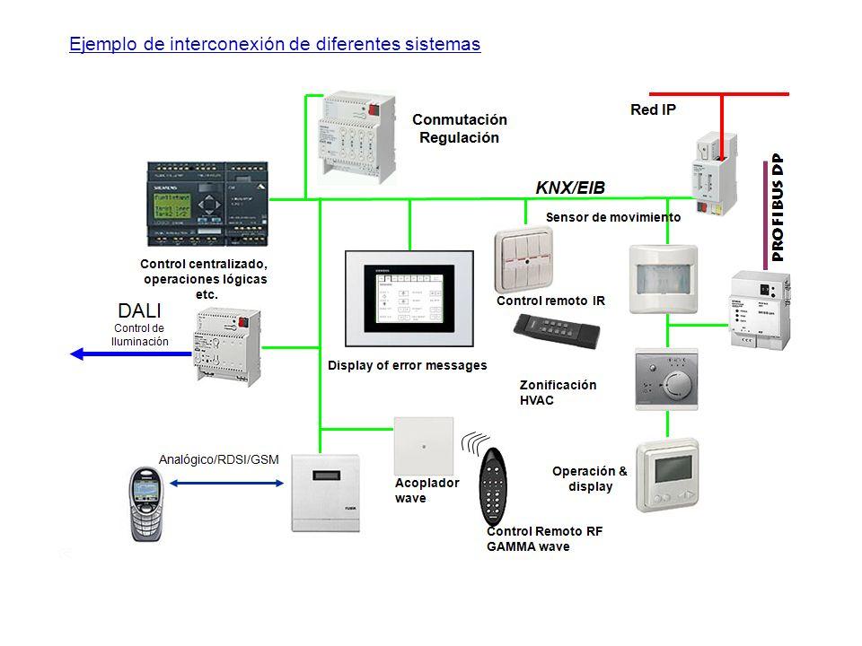 Ejemplo de interconexión de diferentes sistemas