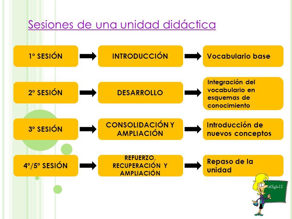 Sesiones de una unidad didáctica 1º SESIÓNINTRODUCCIÓNVocabulario base 2º SESIÓNDESARROLLO Integración del vocabulario en esquemas de conocimiento 3º