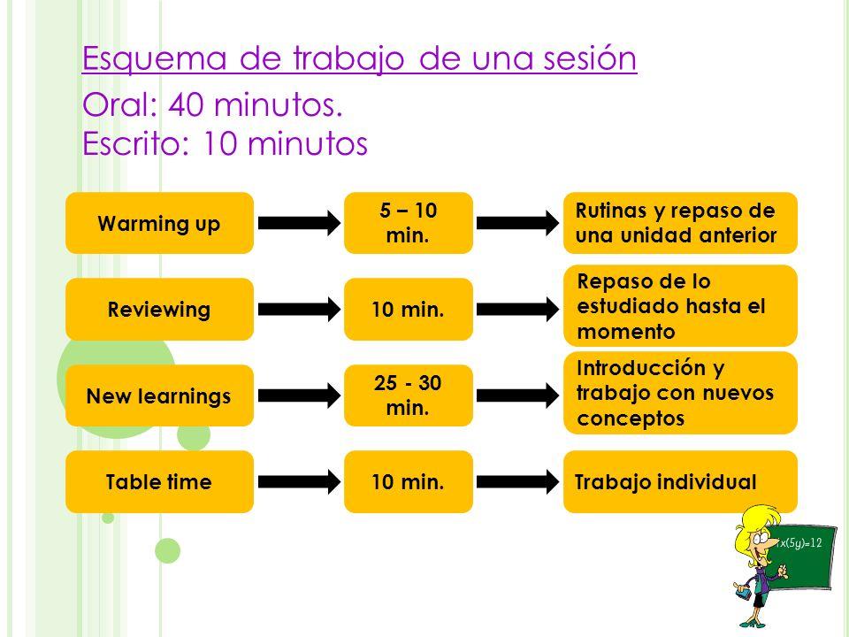 Esquema de trabajo de una sesión Oral: 40 minutos. Escrito: 10 minutos Warming up 5 – 10 min. Rutinas y repaso de una unidad anterior Reviewing10 min.