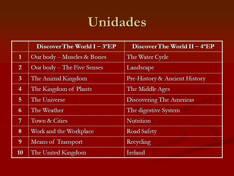 Unidades Discover The World I – 3ºEP Discover The World II – 4ºEP 1 Our body – Muscles & Bones The Water Cycle 2 Our body – The Five Senses Landscape