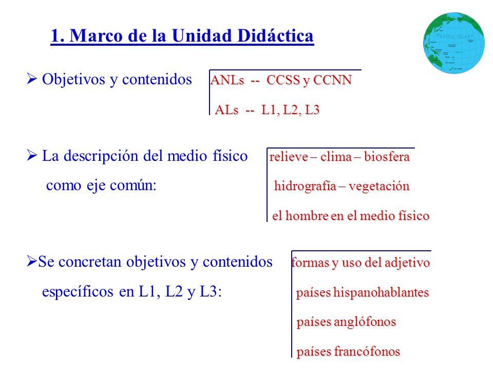 ANLs -- CCSS y CCNN Objetivos y contenidos ANLs -- CCSS y CCNN ALs -- L1, L2, L3 relieve – clima – biosfera La descripción del medio físico relieve –