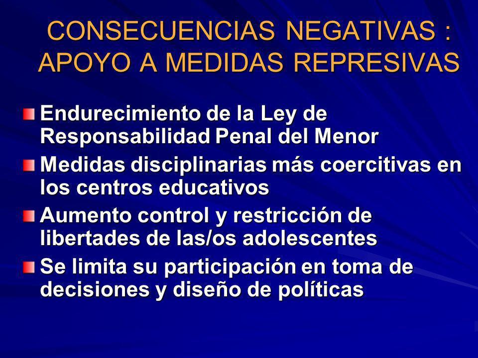 CONSECUENCIAS NEGATIVAS : APOYO A MEDIDAS REPRESIVAS Endurecimiento de la Ley de Responsabilidad Penal del Menor Medidas disciplinarias más coercitiva
