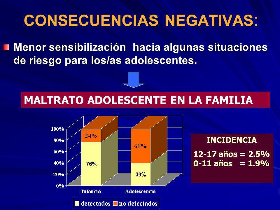 CONSECUENCIAS NEGATIVAS : Menor sensibilización hacia algunas situaciones de riesgo para los/as adolescentes. MALTRATO ADOLESCENTE EN LA FAMILIA INCID