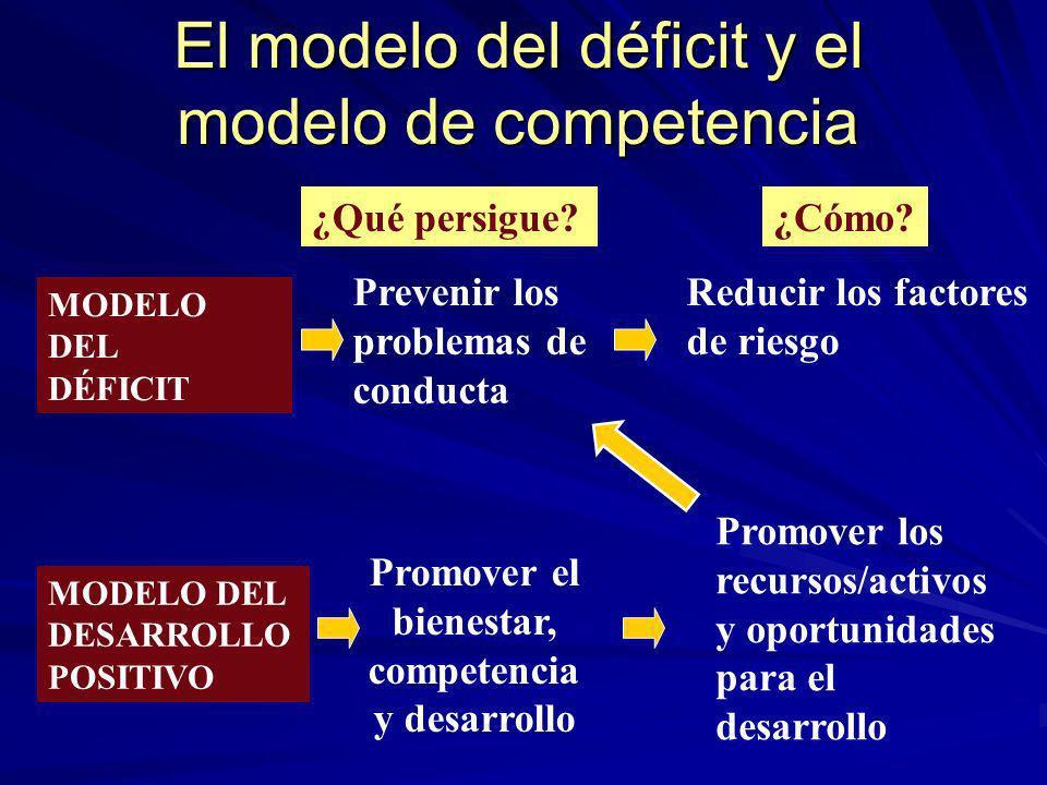 El modelo del déficit y el modelo de competencia MODELO DEL DÉFICIT MODELO DEL DESARROLLO POSITIVO Promover el bienestar, competencia y desarrollo Pro