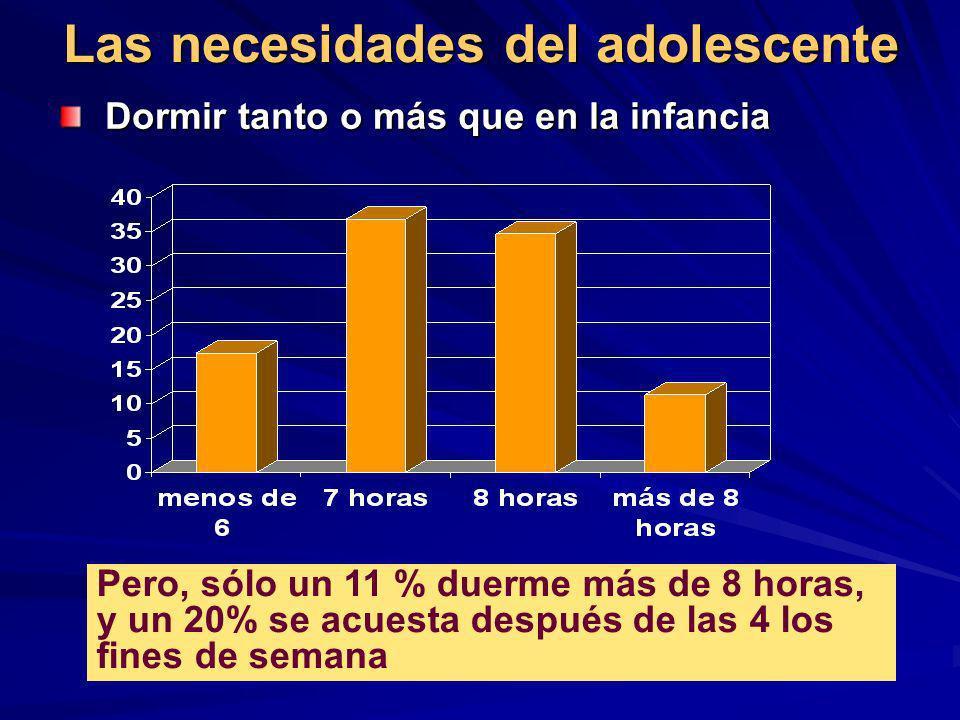 Las necesidades del adolescente Dormir tanto o más que en la infancia Dormir tanto o más que en la infancia Pero, sólo un 11 % duerme más de 8 horas,