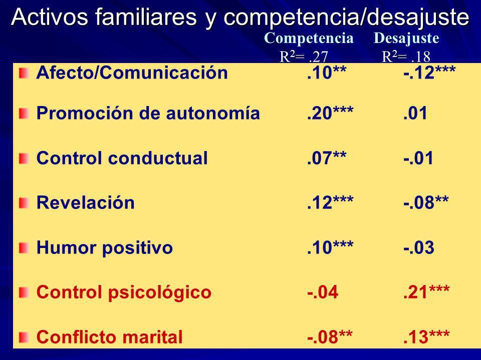 Activos familiares y competencia/desajuste Afecto/Comunicación.10** -.12*** Promoción de autonomía.20***.01 Control conductual.07**-.01 Revelación.12*