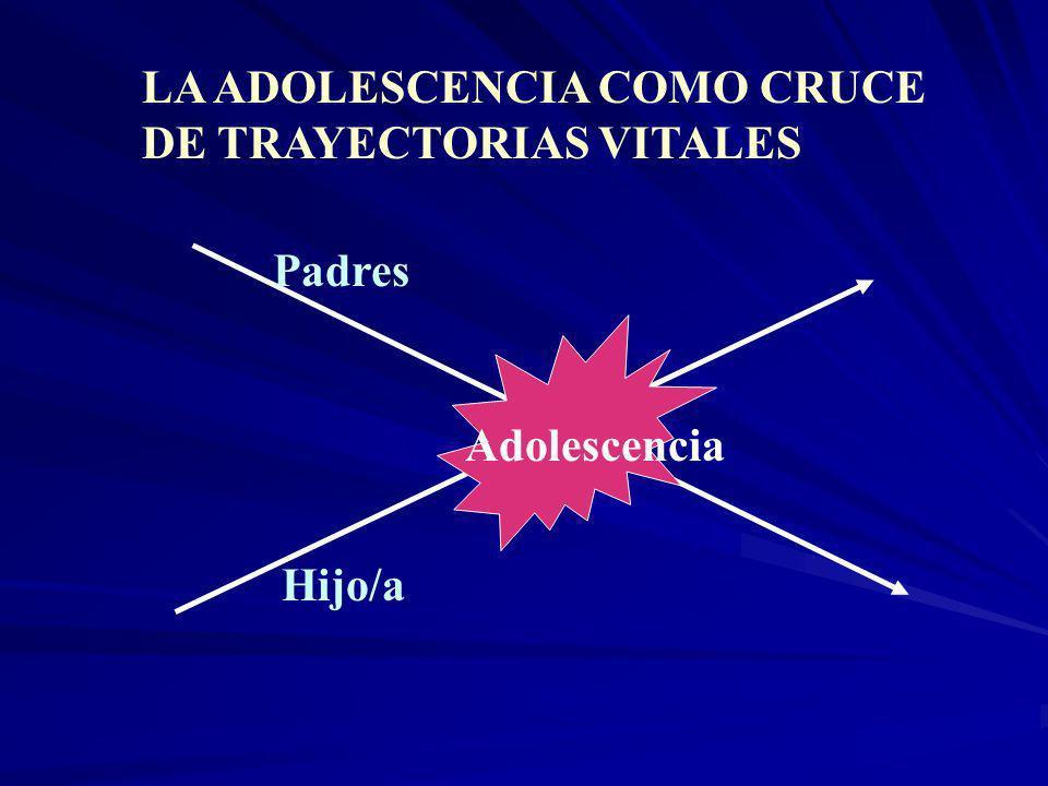 LA ADOLESCENCIA COMO CRUCE DE TRAYECTORIAS VITALES Padres Hijo/a Adolescencia