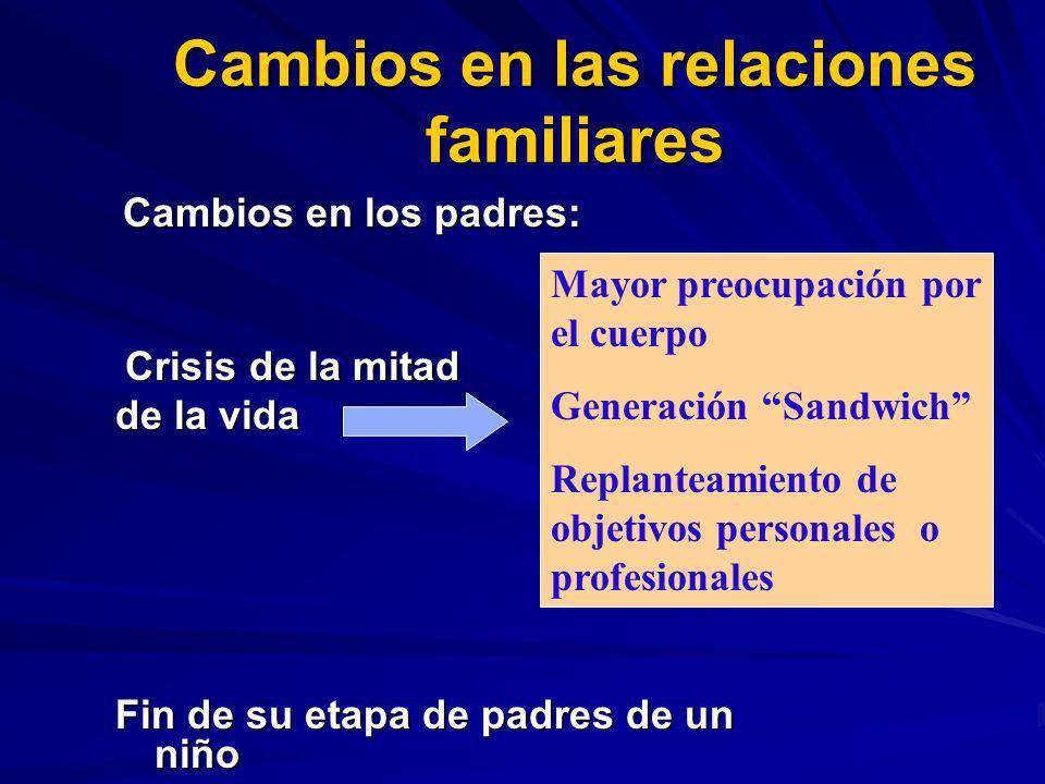 Cambios en las relaciones familiares Cambios en los padres: Cambios en los padres: Crisis de la mitad Crisis de la mitad de la vida Fin de su etapa de