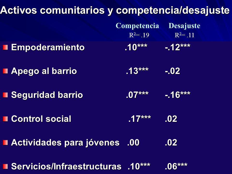 Activos comunitarios y competencia/desajuste Activos comunitarios y competencia/desajuste Empoderamiento.10***-.12*** Apego al barrio.13***-.02 Seguri